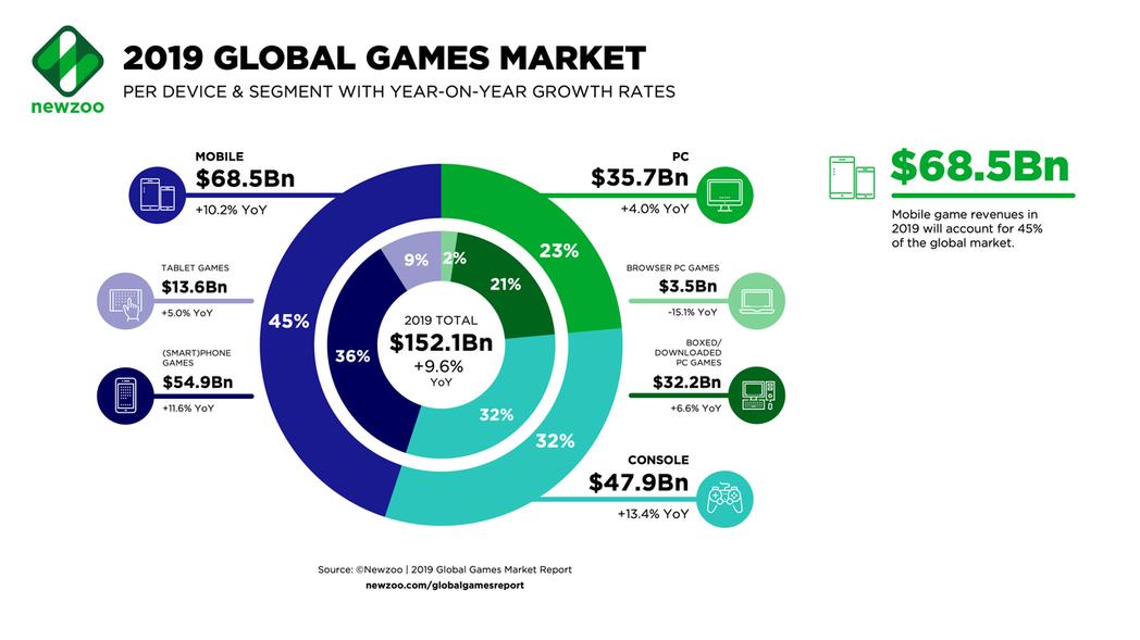 行動裝置佔遊戲市場 45%