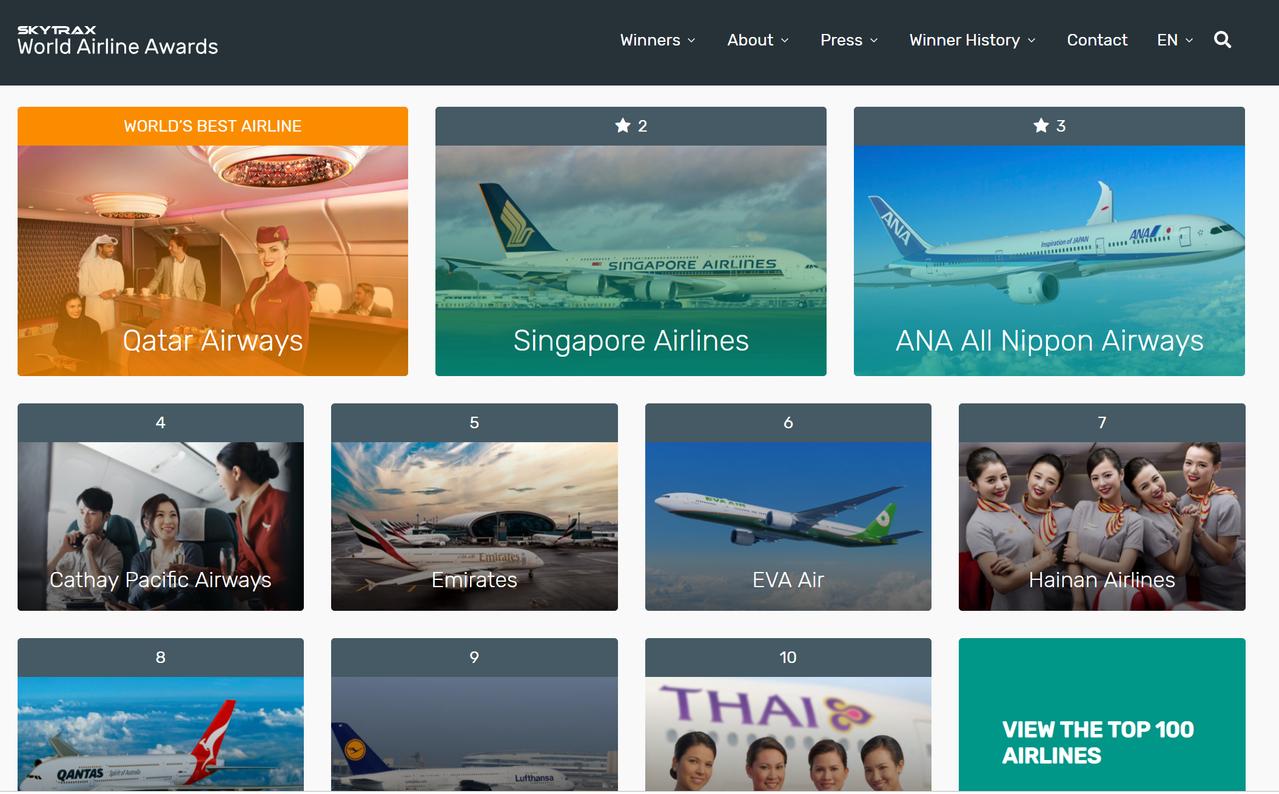 2019Skytrax世界十大航空公司排行榜出爐,由卡達航空奪冠。圖/翻攝自Sk...