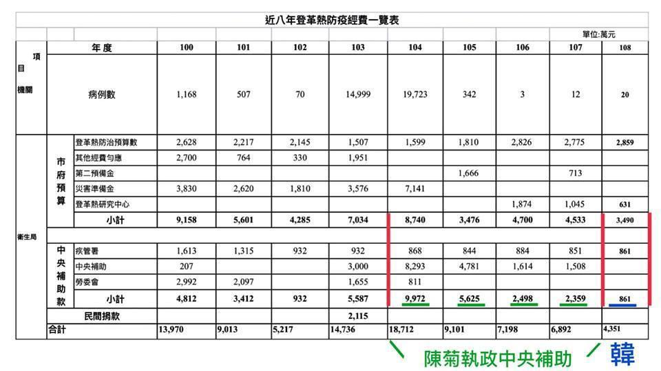 高雄市近八年登革熱防疫經費一覽表。 取自臉書