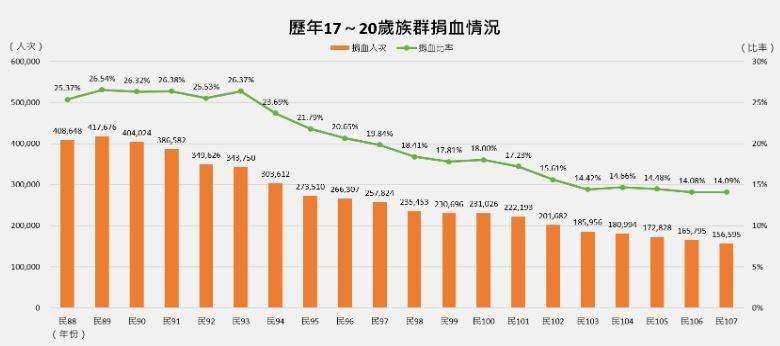 資料來源:台灣血液基金會