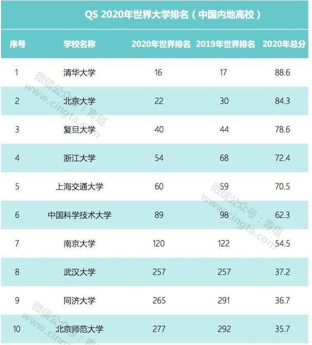 QS世界大學排名,大陸共有42所大學上榜,領先的是清華大學,全球排名是第16位。...