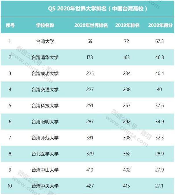 QS世界大學排名,台灣有16所大學上榜,台灣大學全球排名第69位。取自澎湃新聞