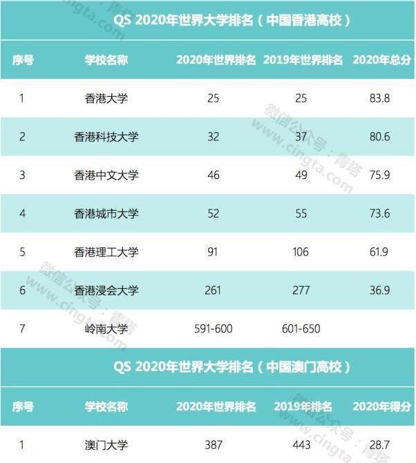 QS世界大學排名,香港大學7所,澳门大學1所進榜。取自澎湃新聞