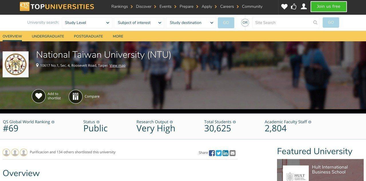 英國QS公布世界大學排名,台大居69名,比去年進步3名。圖截自QS世界大學排名調...