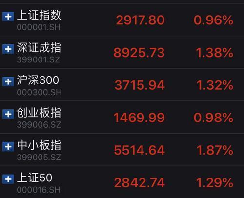 A股三大股指19日全線收漲,滬指重新站上2,900點。圖:中新網