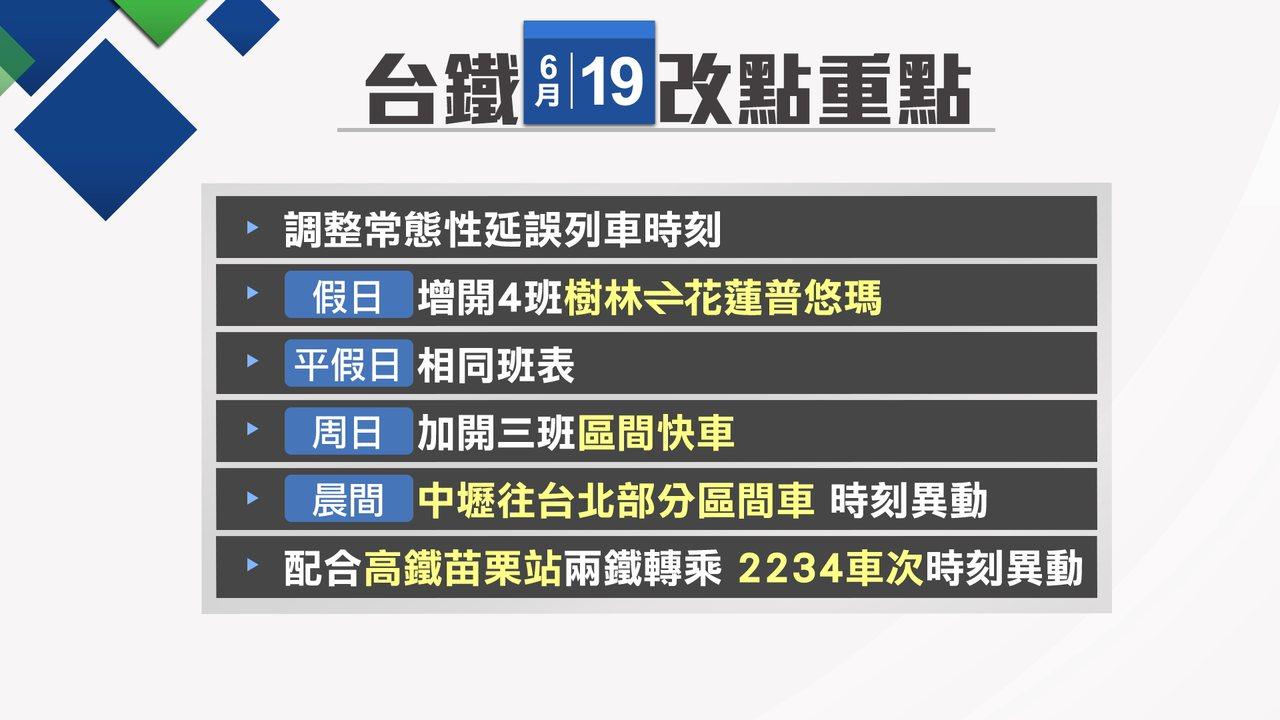 台鐵6月19日起改點重點整理。記者楊凱竣/製表