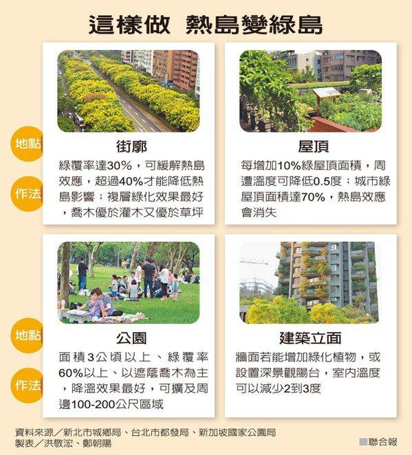 這樣做 熱島變綠島資料來源/新北市城鄉局、台北市都發局、新加坡國家公園局 製...