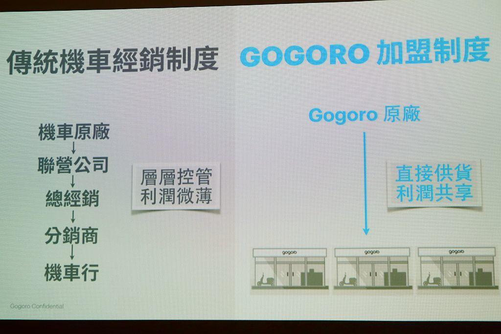 Gogoro以原廠直接供貨的策略下,不但能省去過往總經銷、零件銷售公司層層的利潤...