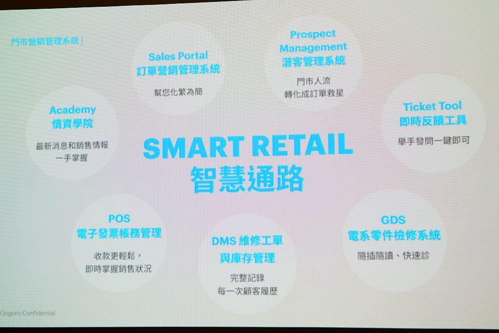 Gogoro透過智慧通路系統,將新車訂單服務簡單化之外,還有潛在客戶管理系統、即...