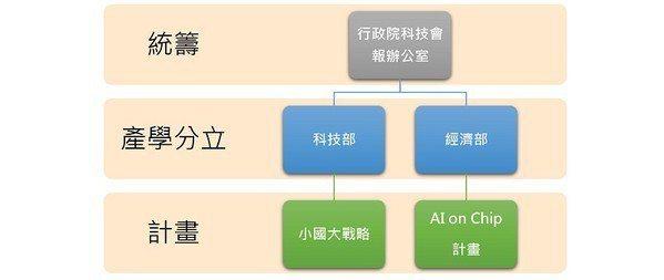 圖三 : 台灣的AI策略執掌架構。(CTIMES製圖)