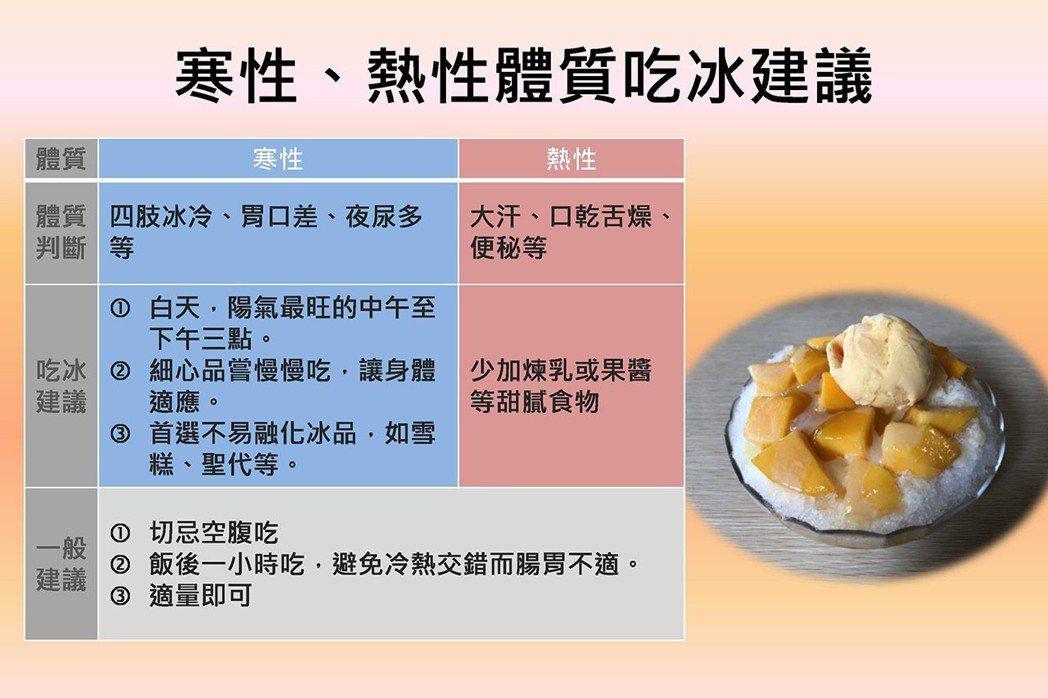 夏天吃冰人多,中醫師提醒不要空腹吃。圖/台中慈濟醫院提供