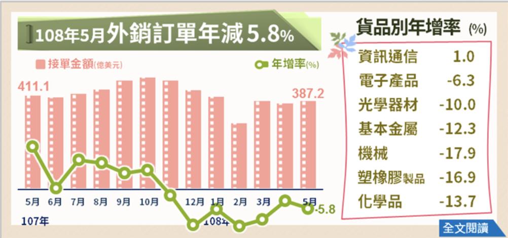 經濟部今(20)日發布5月外銷訂單統計金額387.2億美元,年減5.8%,減幅雖...