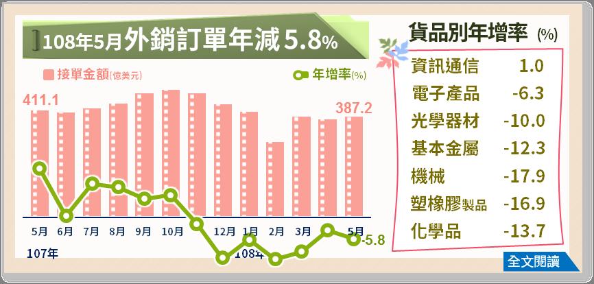 經濟部統計處今天公布5月外銷訂單年減5.8%。圖/經濟部提供