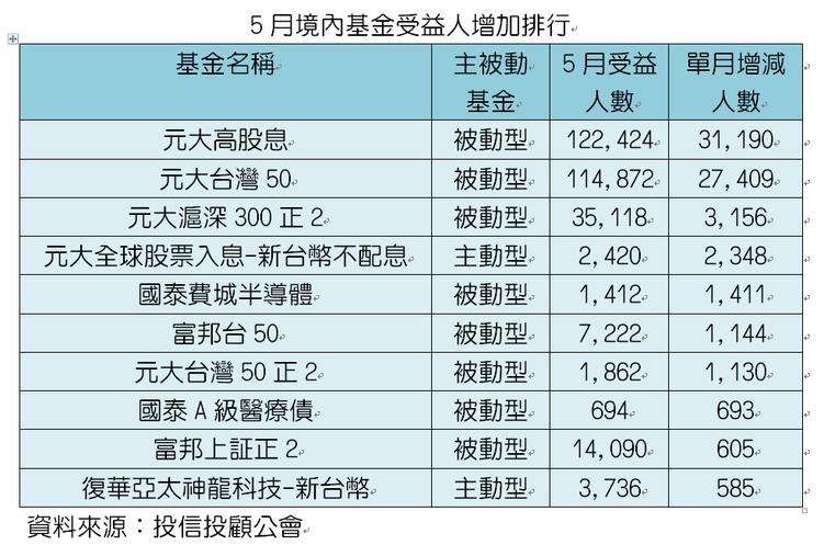 5月境內基金受益人增加排行