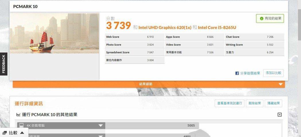 PC Mark10則拿到3,739分表現不俗,這真是Core i5嗎? 彭子豪/...