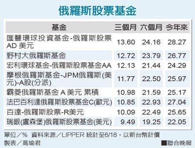 俄羅斯股票基金資料來源/LIPPER 製表/高瑜君