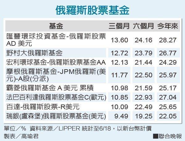 俄羅斯股票基金 資料來源/LIPPER 製表/高瑜君