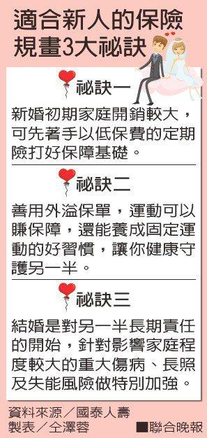 適合新人的保險規畫3大祕訣資料來源/國泰人壽 製表/仝澤蓉