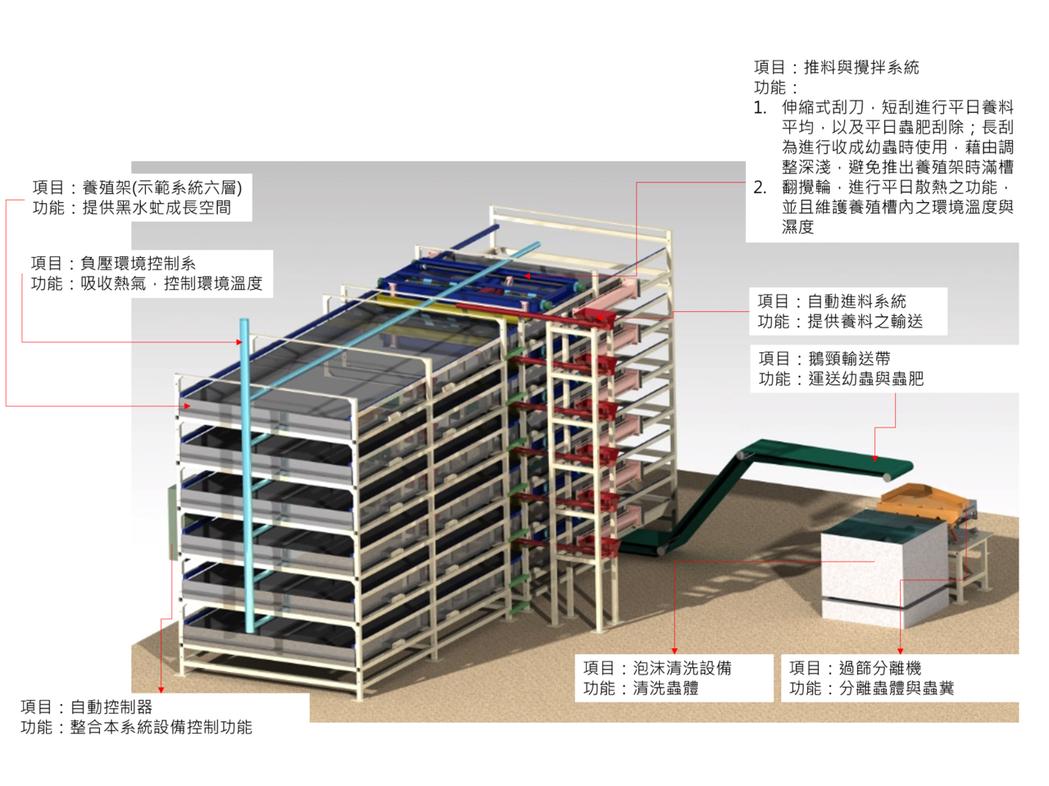 黑水虻養殖系統。 高苑科大/提供