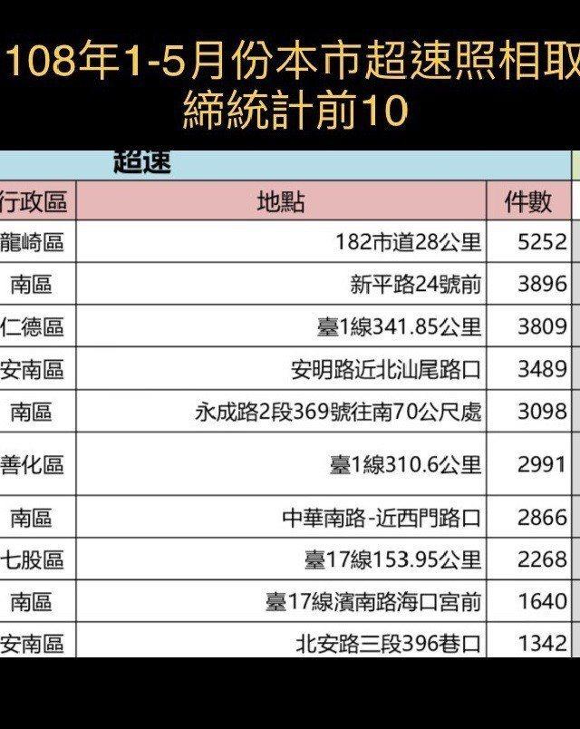 台南市1到5月取締超速測速照相地點前10名。資料來源/台南市交通大隊