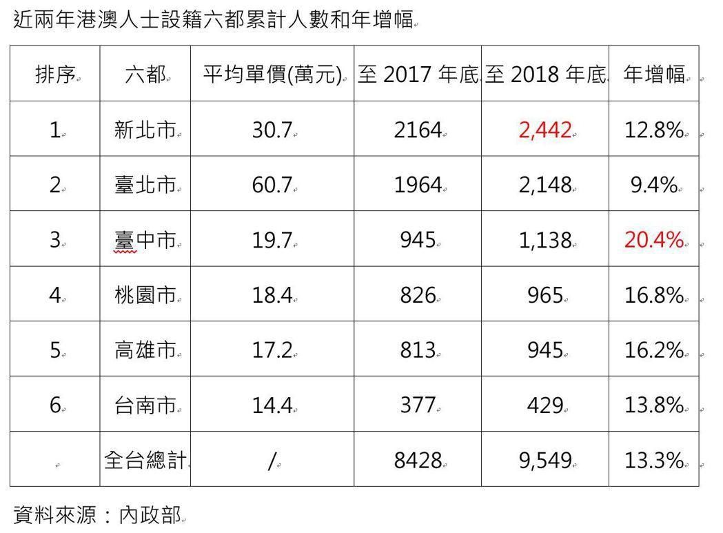 近兩年港澳人士設籍六都累計人數和年增幅。表/台灣房屋智庫彙整