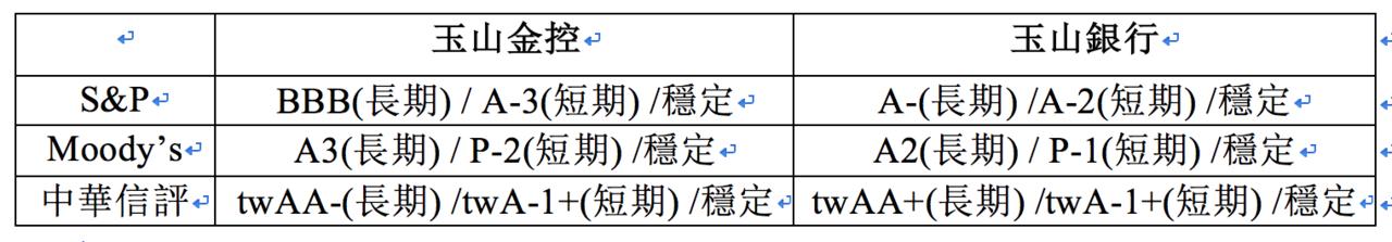 玉山金控及銀行信評等級表。圖/玉山提供