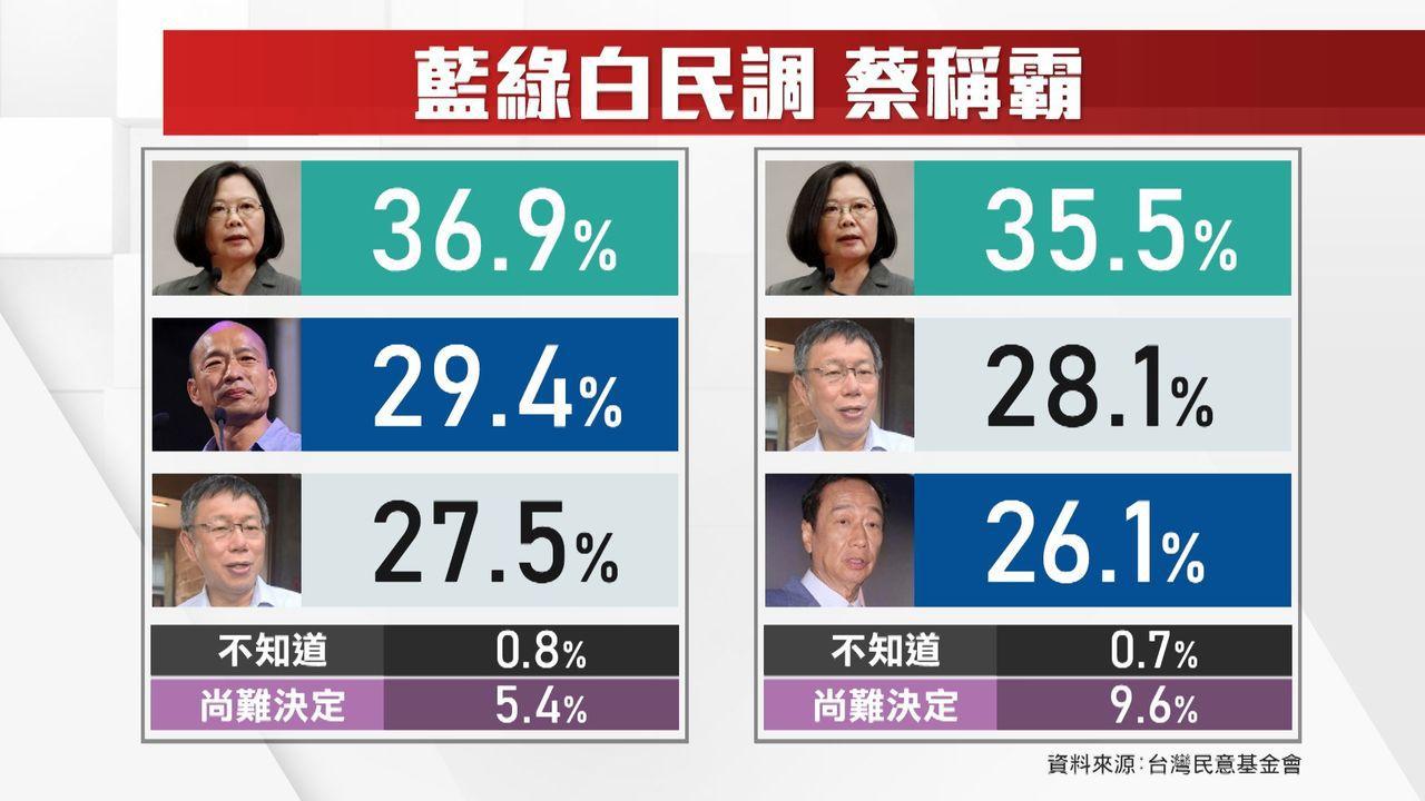 台灣民意基金會今天公布最新2020大選民調,2020大選,若是蔡不管跟韓還是郭、...
