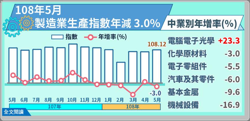 5月製造業生產指數年減3.01%。圖/經濟部提供