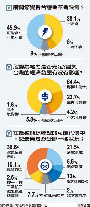 Q請問您覺得台灣會不會缺電? 資料來源/聯合報系民意調查中心 聯合報