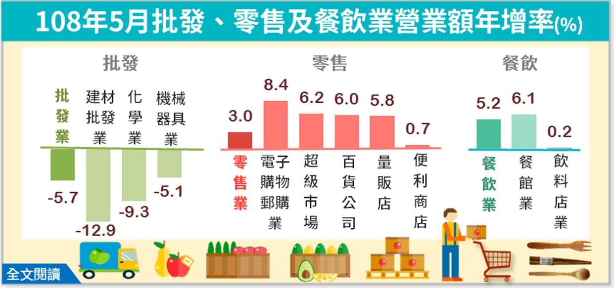 5月批發業年減5.7% 零售業年增3%、餐飲年增5.2%。圖/經濟部提供