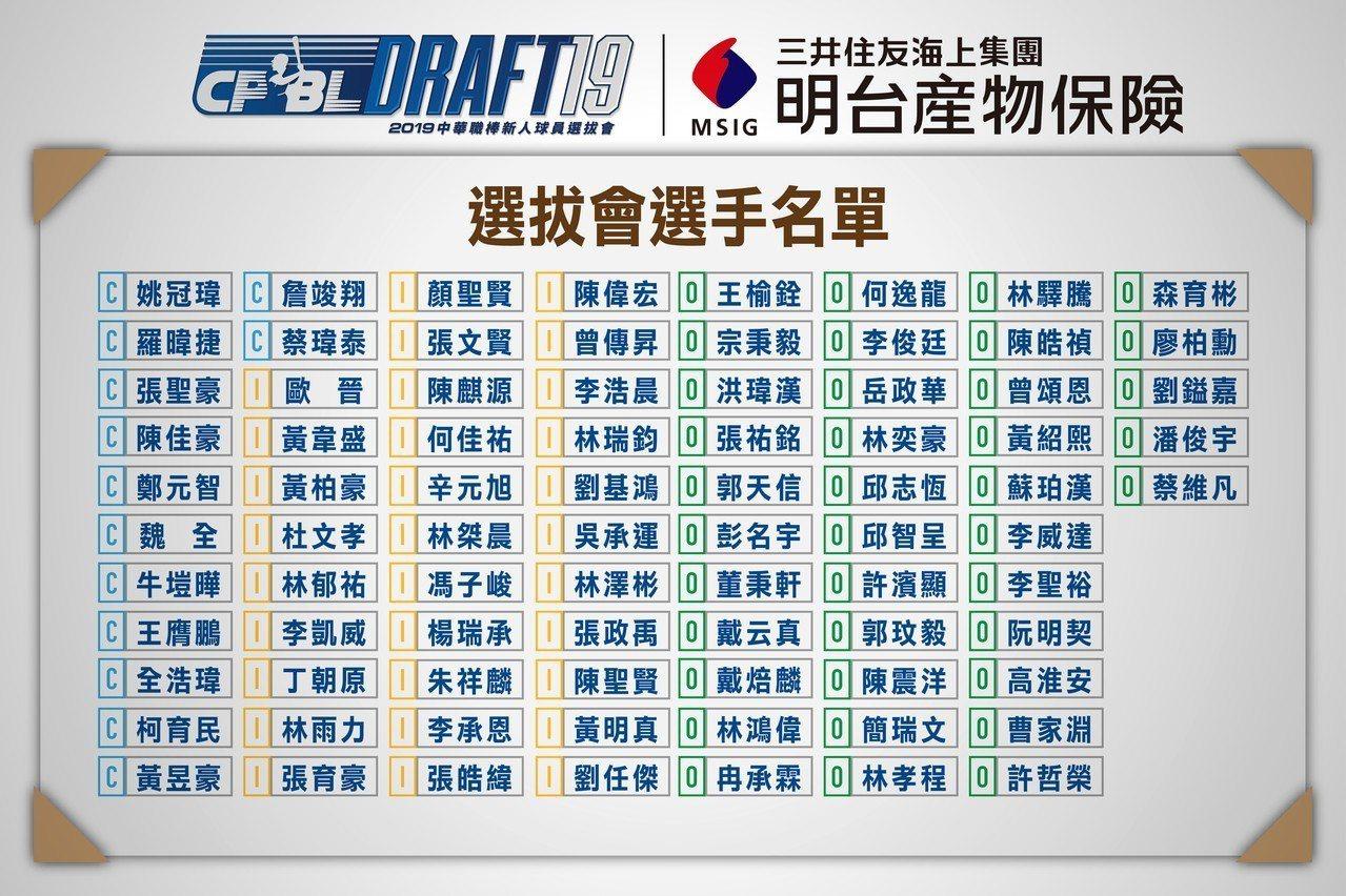 報名選秀會的新人野手名單。圖/中華職棒提供