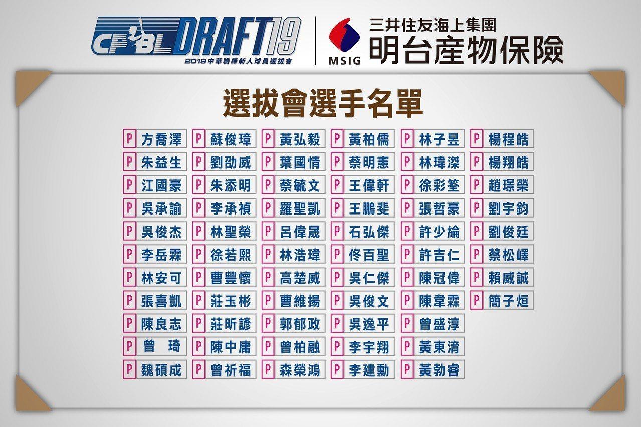 報名選秀會的新人投手名單。圖/中華職棒提供