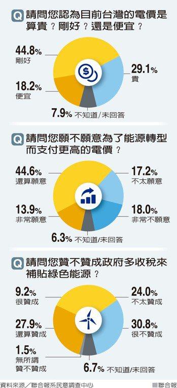 請問您認為目前台灣的電價是算貴?剛好?還是便宜? 資料來源/聯合報系民意調查中心