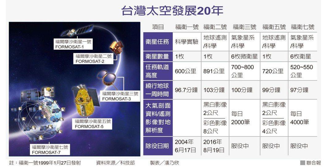 台灣太空發展20年資料來源/科技部 製表/潘乃欣