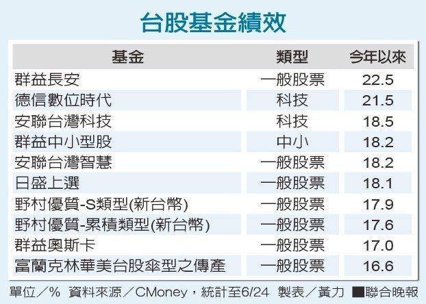 台股基金績效資料來源/CMoney 製表/黃力