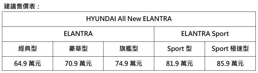 Hyundai All New Elantra建議售價。 圖/南陽實業提供