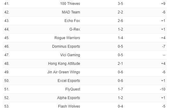 6/25《英雄聯盟》全球戰力排行 41-53名。圖/截自ESPN