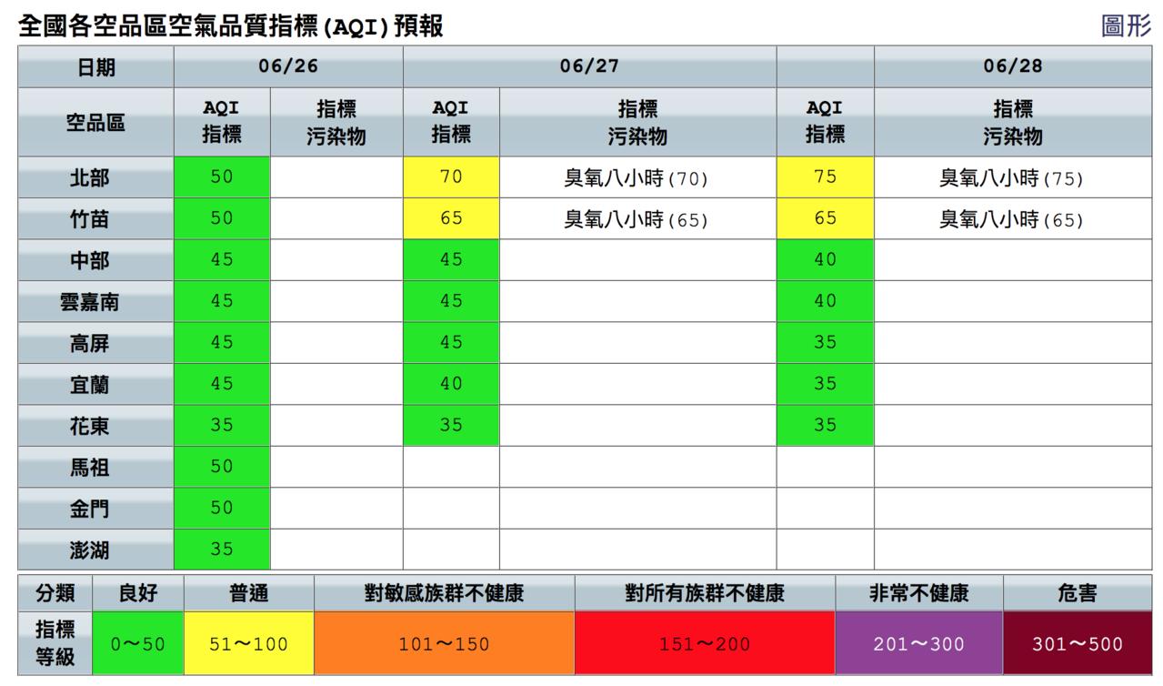 今天各地空氣品質良好。圖/取自空氣品質監測網