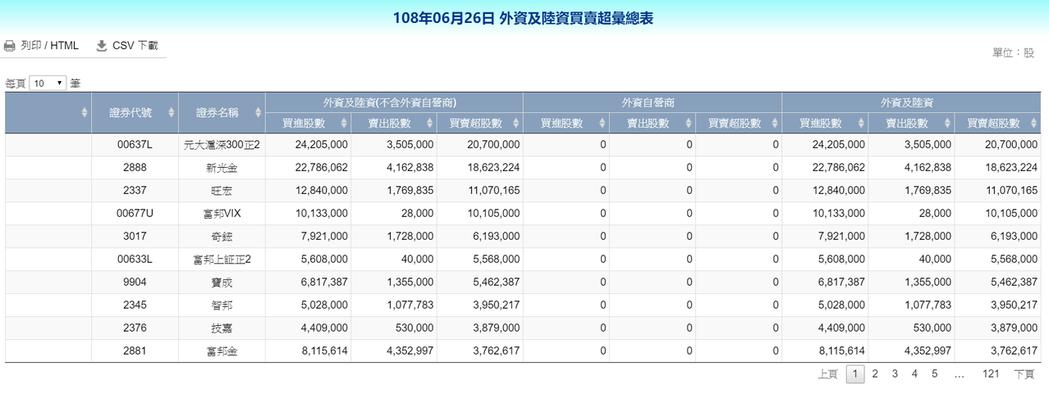 外資今天買超十大個股。資料來源:證交所