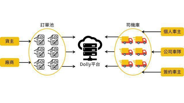漫漫有限公司建置物流平台,導入共享經濟概念協助偏鄉農產品運送。 工業局/提供