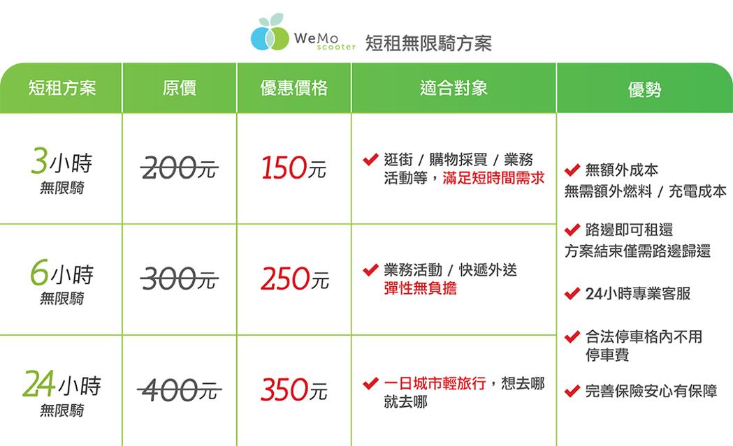 亞洲最大共享機車WeMo Scooter推新商業模式,一天短租吃到飽僅350元。...