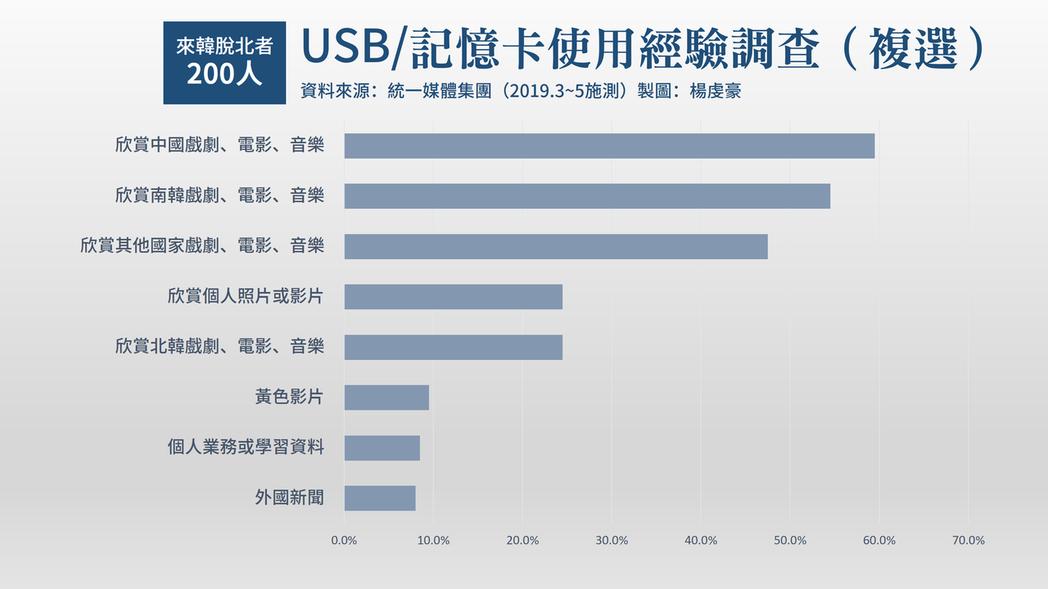 6成受訪者表示,在北韓時曾持有USB隨身碟;保有記憶卡(包括SD與Micro S...