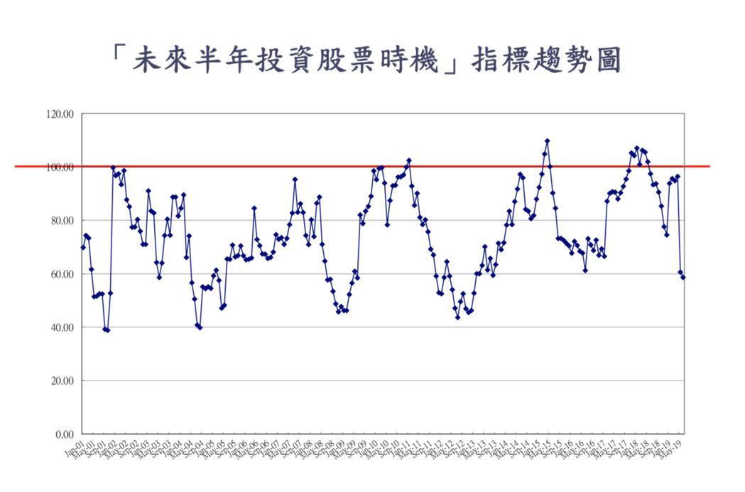 唯一下降的指標是「未來半年投資股市時機」,本月調查結果為58.6點,與上個月調查...