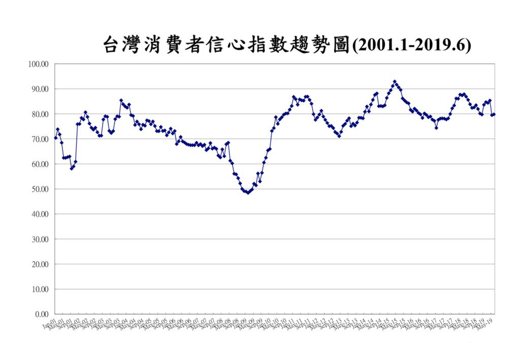 中央大學台經中心今(27)日公布6月消費者信心指數(CCI),調查的總數為79....