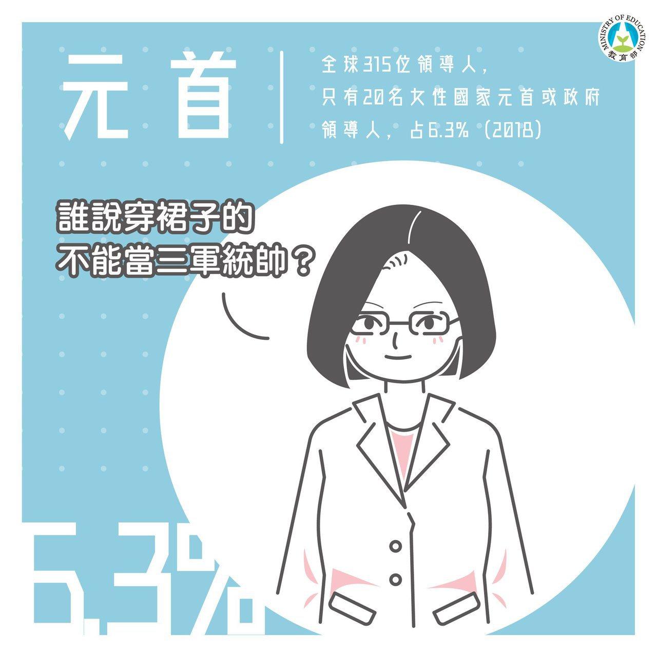 教育部製作圖文懶人包,介紹4個女性占少數的職業。圖/取自教育部Facebook粉...