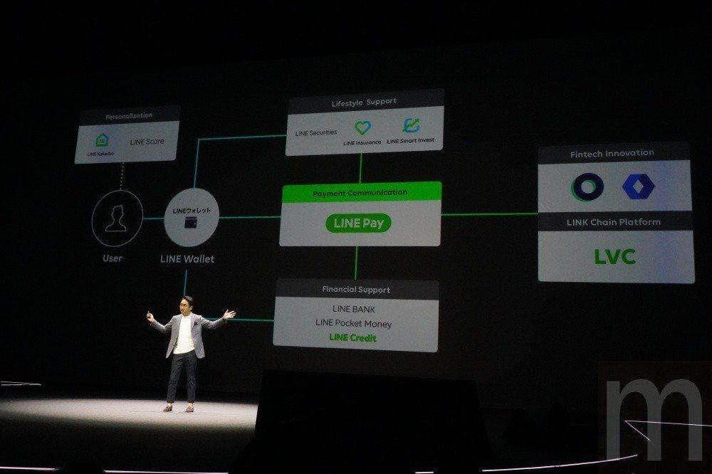 以LINE Pay服務為媒介,LINE將以此布局更多金融相關服務,其中接下來準備...
