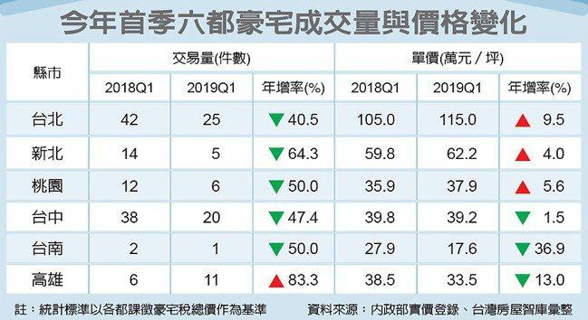 今年首季六都豪宅成交量與價格變化 圖/經濟日報提供
