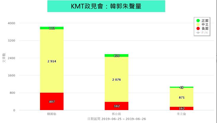 國民黨總統初選最後關鍵一週,韓國瑜網路聲量雖高居第一,但正負評論兩極,負面則數自...