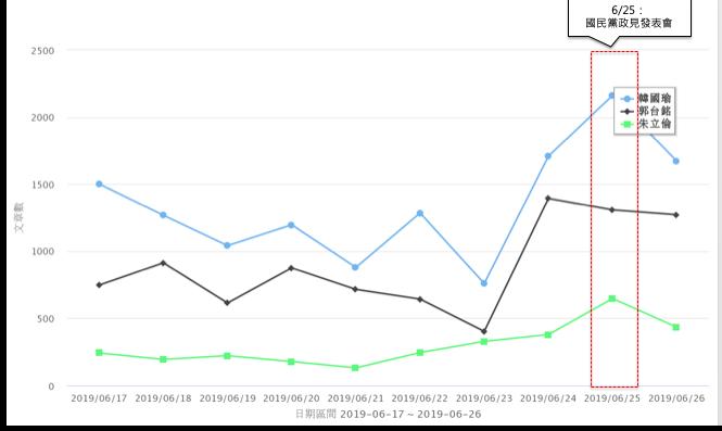 韓國瑜網路聲量雖高居第一,但前次政見發表會的「塞子說」,讓韓負評數不斷增加。圖/...
