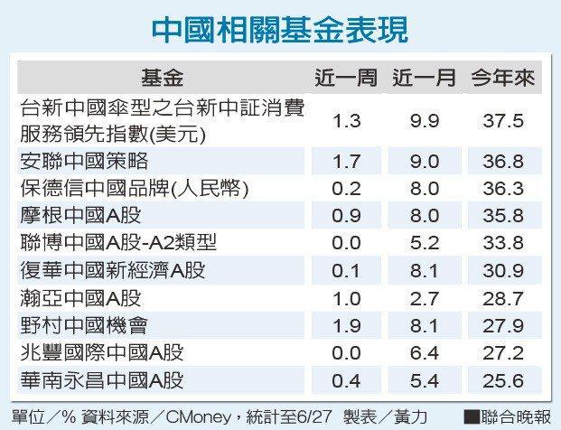 中國相關基金表現 製表/黃力